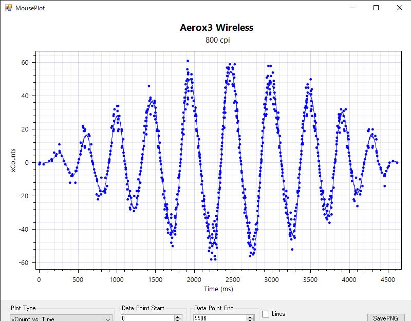 Aerox3 Wireless センサー性能測定