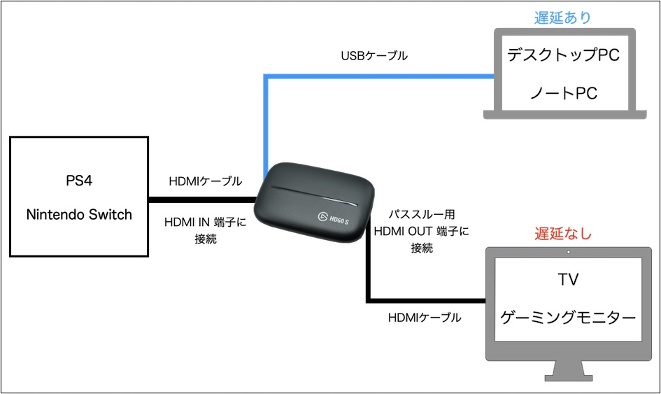 Elgato HD60S 接続方法 パススルー使用時