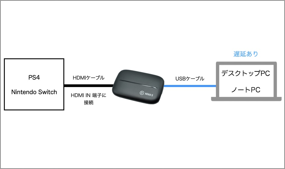 Elgato HD60S 接続方法